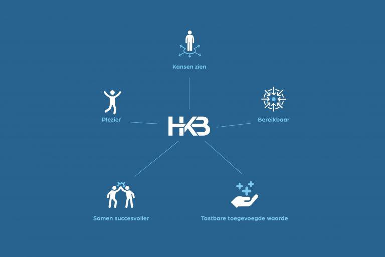 HKB Kernwaarden